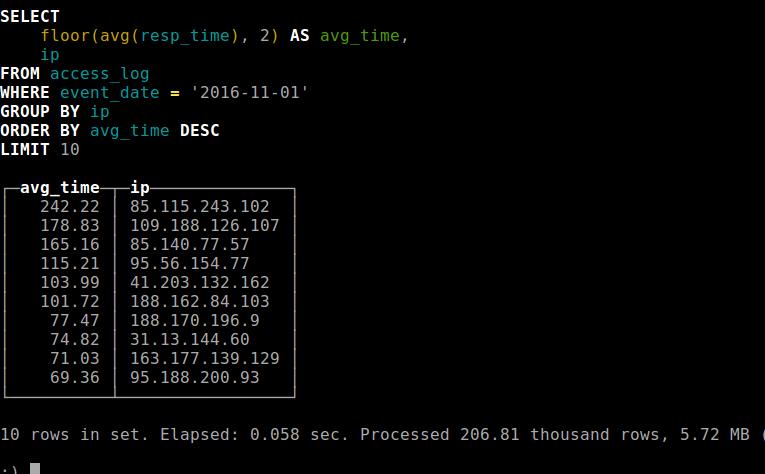 IP c медленным интернетом